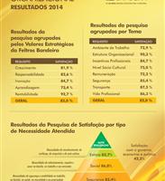 (Português do Brasil) Pesquisa de Clima revela satisfação em alta